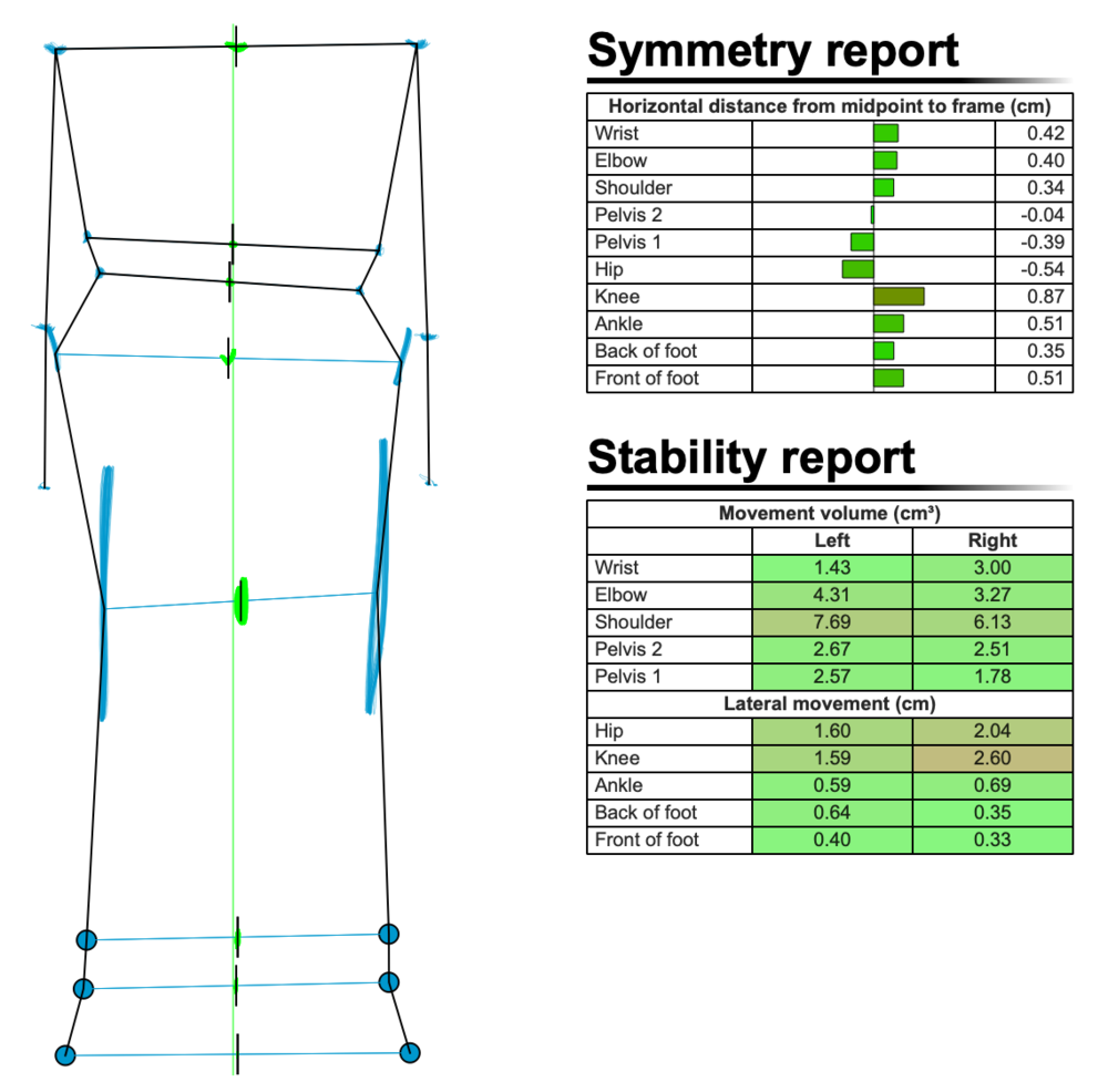 Figure 7: Symmetry and Stability report after bike fit