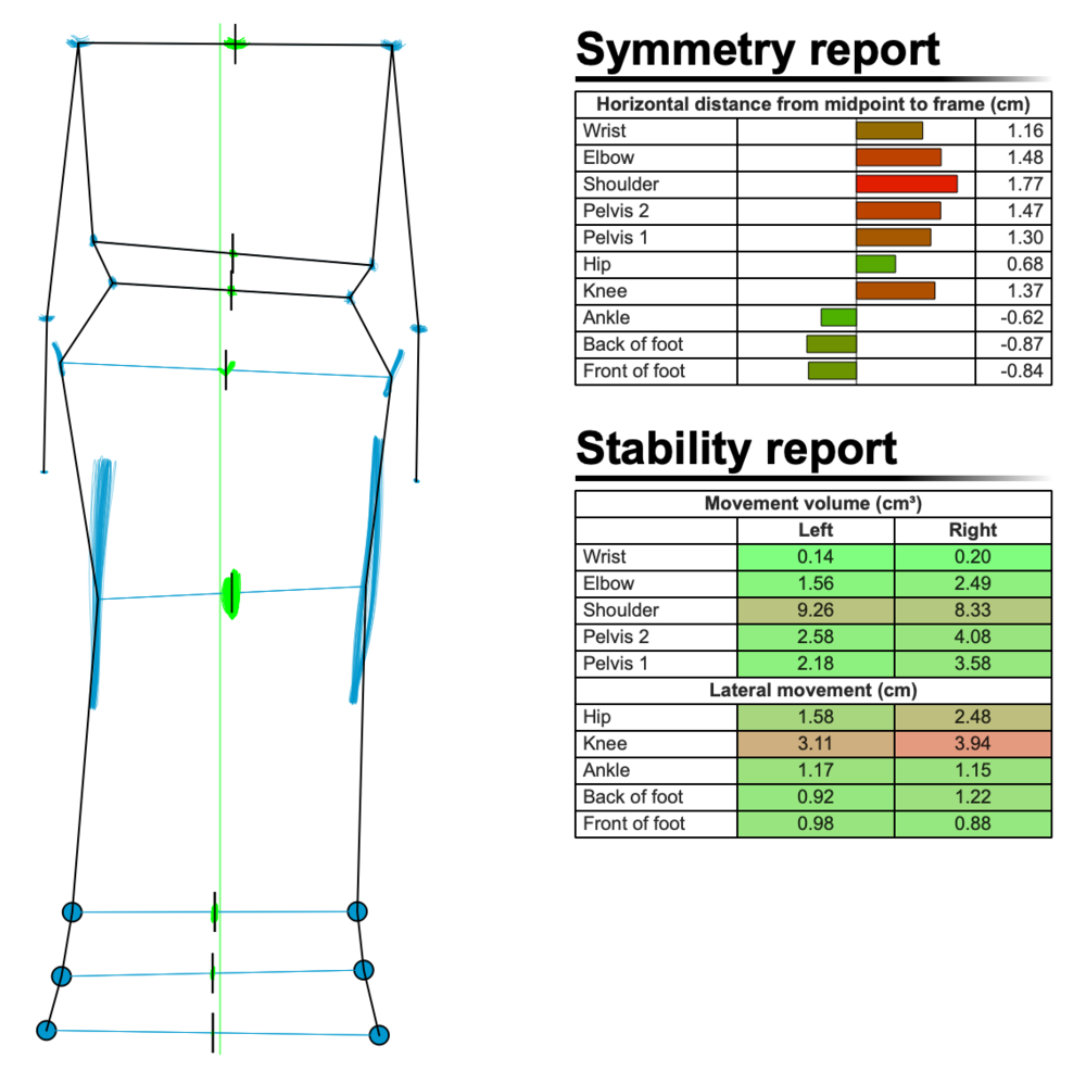 Figure 9: Symmetry and Stability report after crash, after bike fit