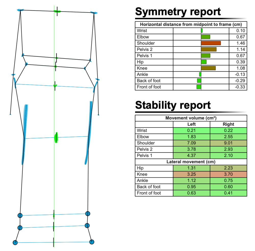 Figure 10: Symmetry and Stability report, one year later