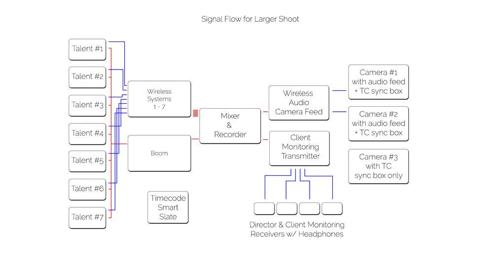 signal_flow_alacarte.jpg