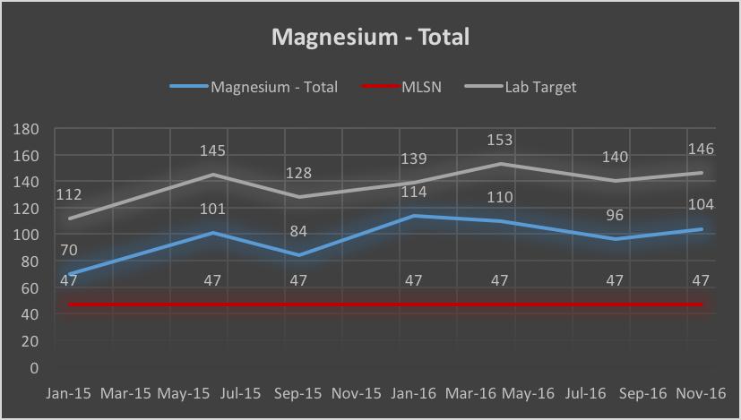 Magnesium - Nov 16.png