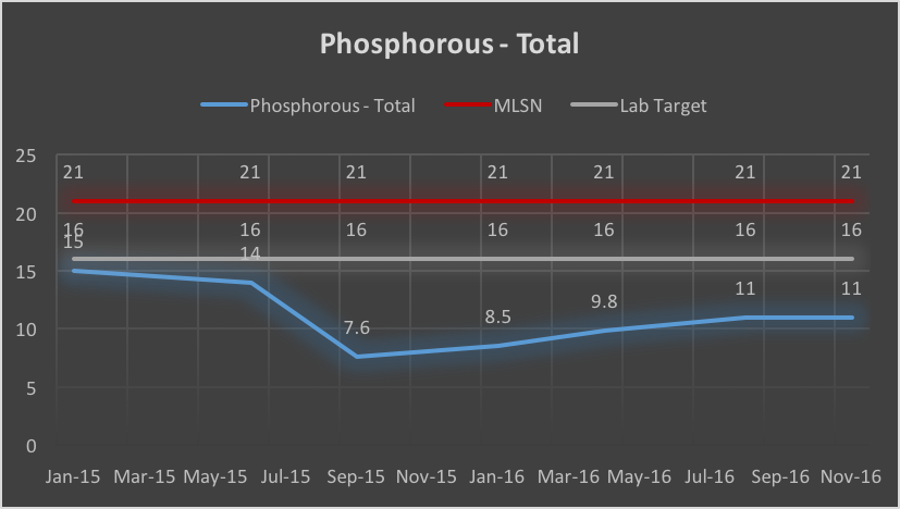 Phosphorous - Nov 16.png