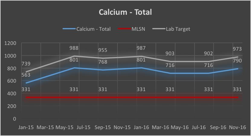 Fwy Calcium.png