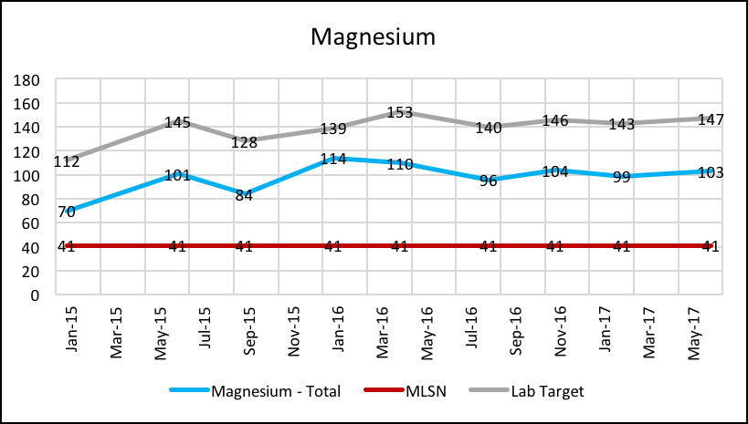Magnesium_Chart.png