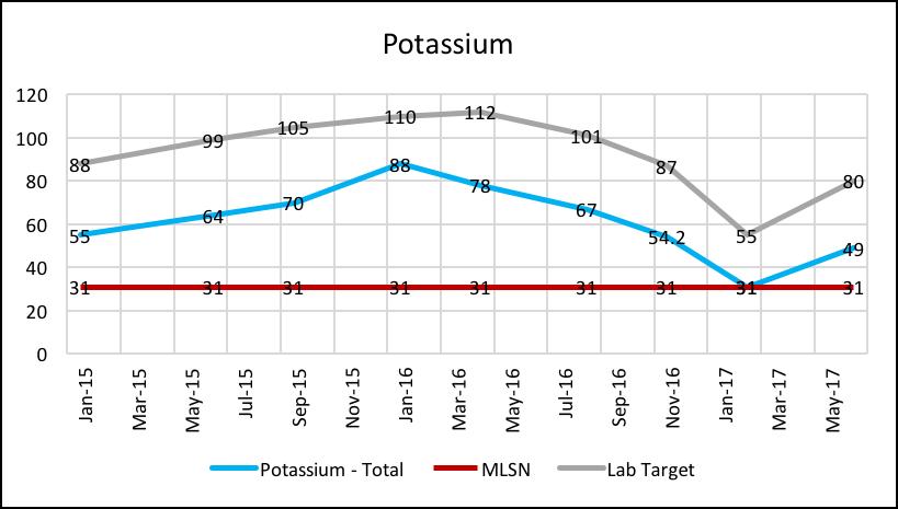 Potassium_Chart.png