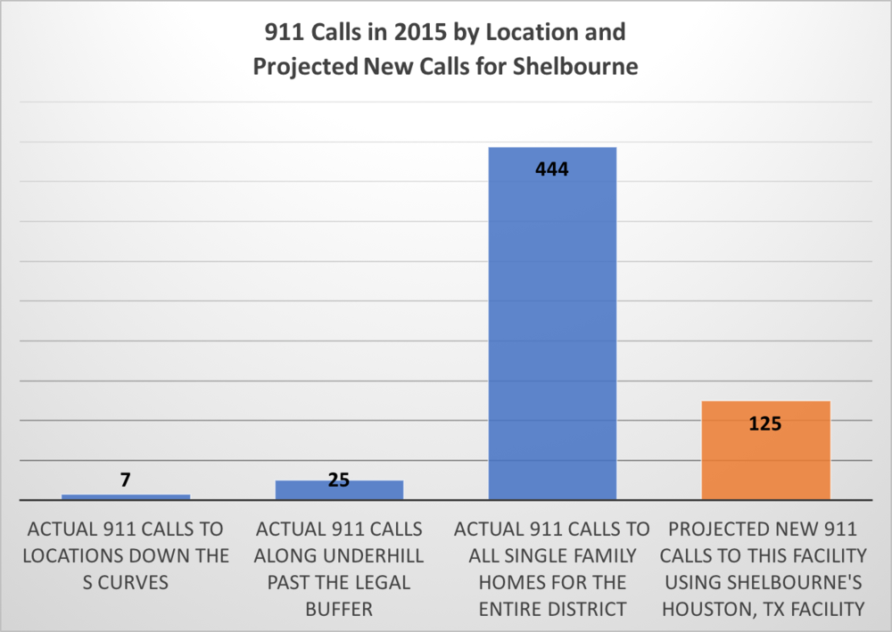 Source: 2015 Greenville Fire District 911 Logs and the  projections from the Solana Houston Texas 2013, 2014 (strictly assisted living) as a baseline (note: not  the Roseland facility which appears to be mixed use,  and accordingly isn't applicable).