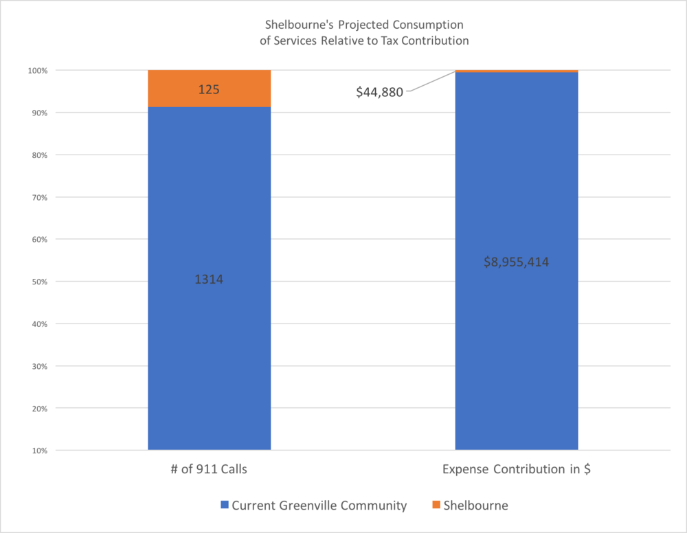 Let's marry up those number to see contribution to consumption.   Source: 2015 Greenville Fire District 911 Calls, 2016 Greenville Fire District Budget, Greenburgh 6/7/16 Work Session, Shelbourne Houston Data from Ken Jones, and Shelbourne Greenburgh NY application.