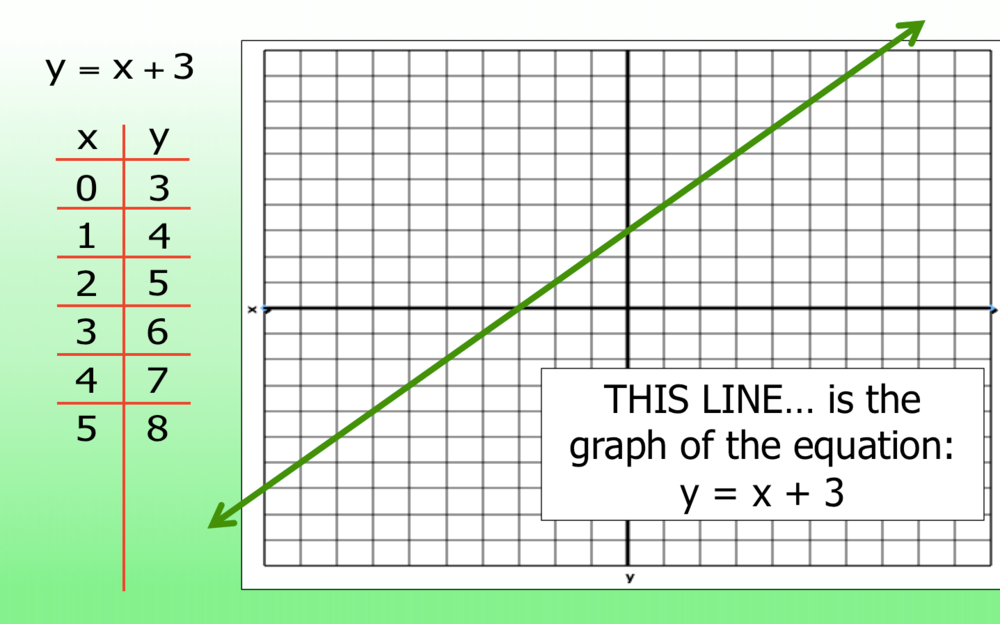 WEEK 13 - NOV. 7, 2016   HANDOUTS    Visual Pattern #6    PRACTICE PROBLEMS    Graphing Lines