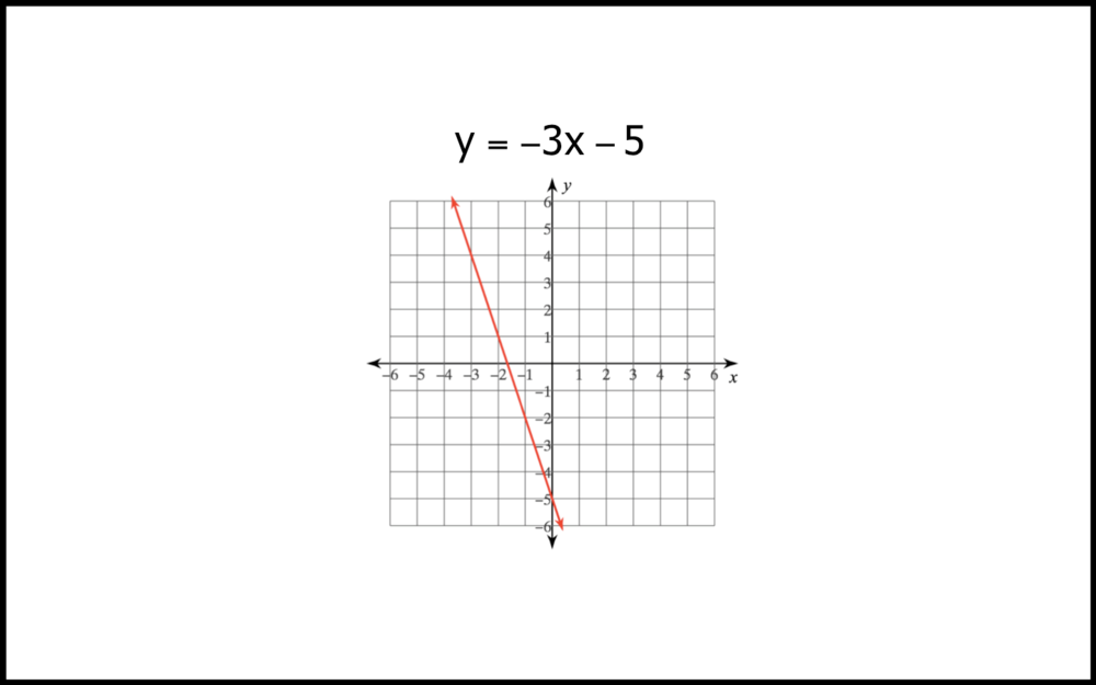 GRAPHING LINES FROM POINTS