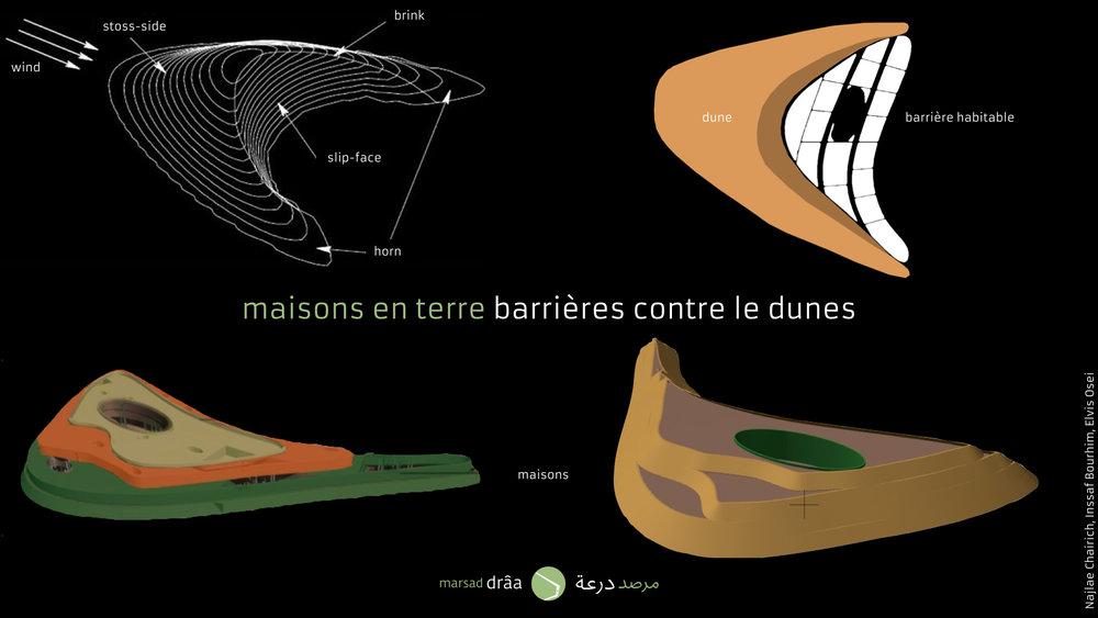 Créer des barrières contre les dunes avec des constructions habitables en terre, pour cela, il va falloir que les bâtiments s'adaptent à la forme de la dune.