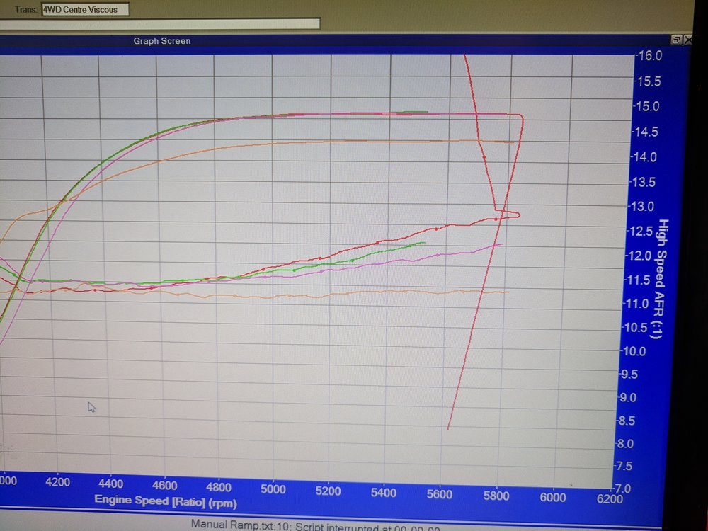 This is highly modified 2012 STI with forged motor, rotated turbo and plethora of supporting mods. As the tuning session proceeded the AFRs kept on going lean even though we were adding more fuel every run. On inspection of installed fuel pressure gauge it was confirmed that the fuel pressure was indeed dropping off... Cause = failing pump..