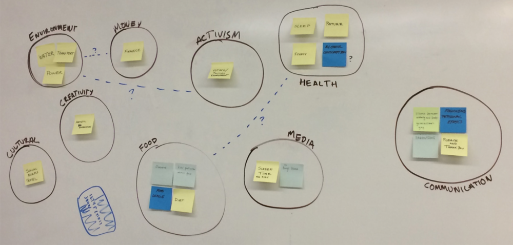 Brainstorming & Concept Grouping