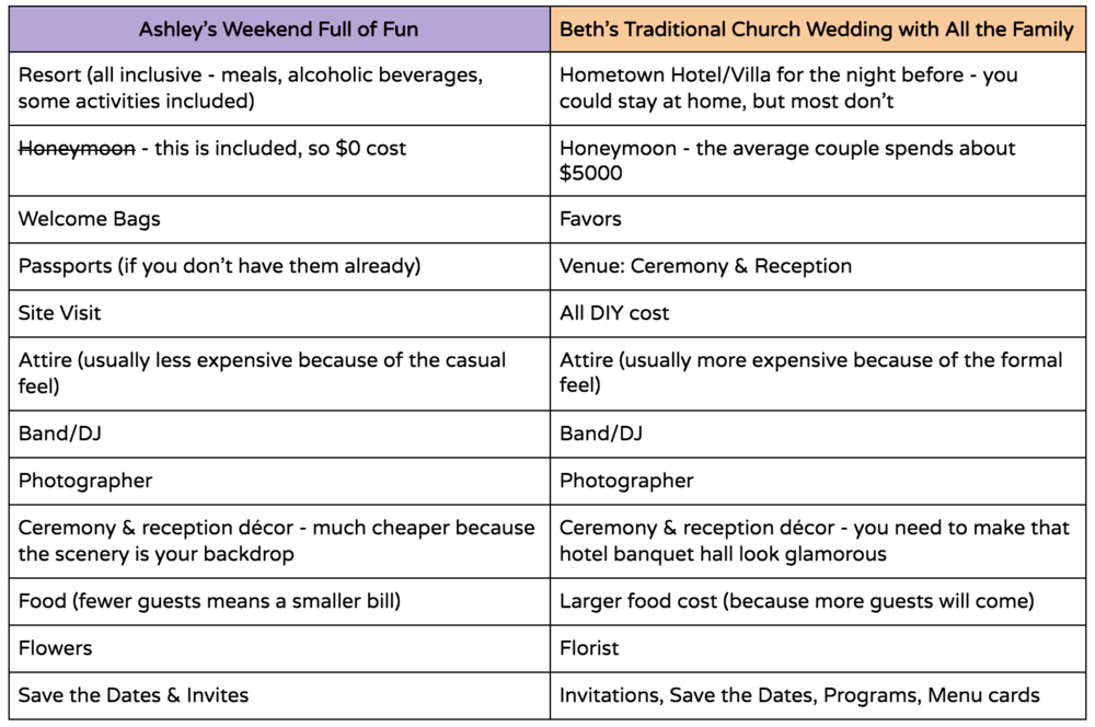 A table comparing the cost of Ashley's destination wedding to Beth's traditional wedding.