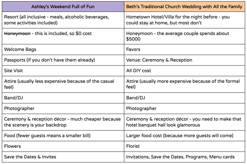 Destination Wedding vs Traditional Wedding Cost Comparison