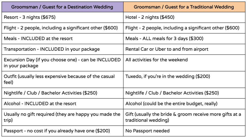 A table comparing the guests' cost at a destination wedding vs. a traditional wedding.
