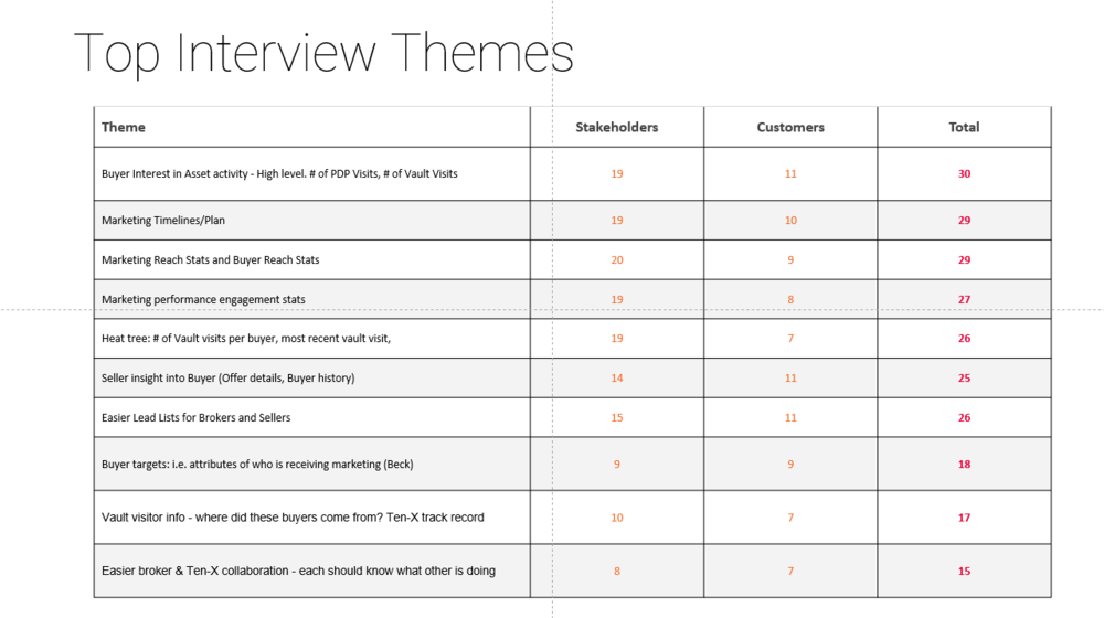 Top themes identified by user research