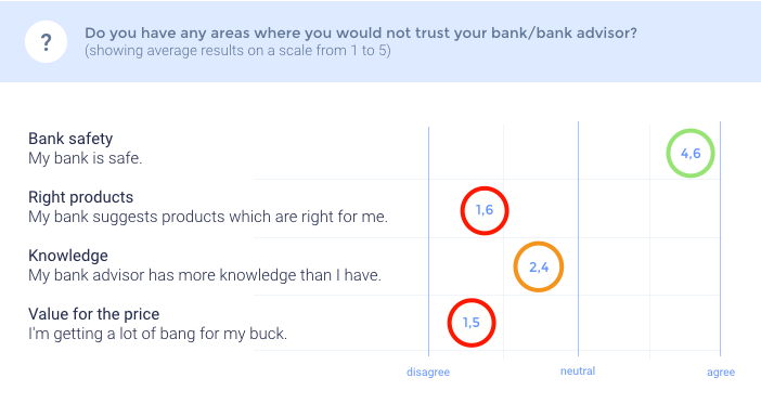 Areas where you would not trust your bank / bank advisor? — Selma Finance, Millennial Report (2016)