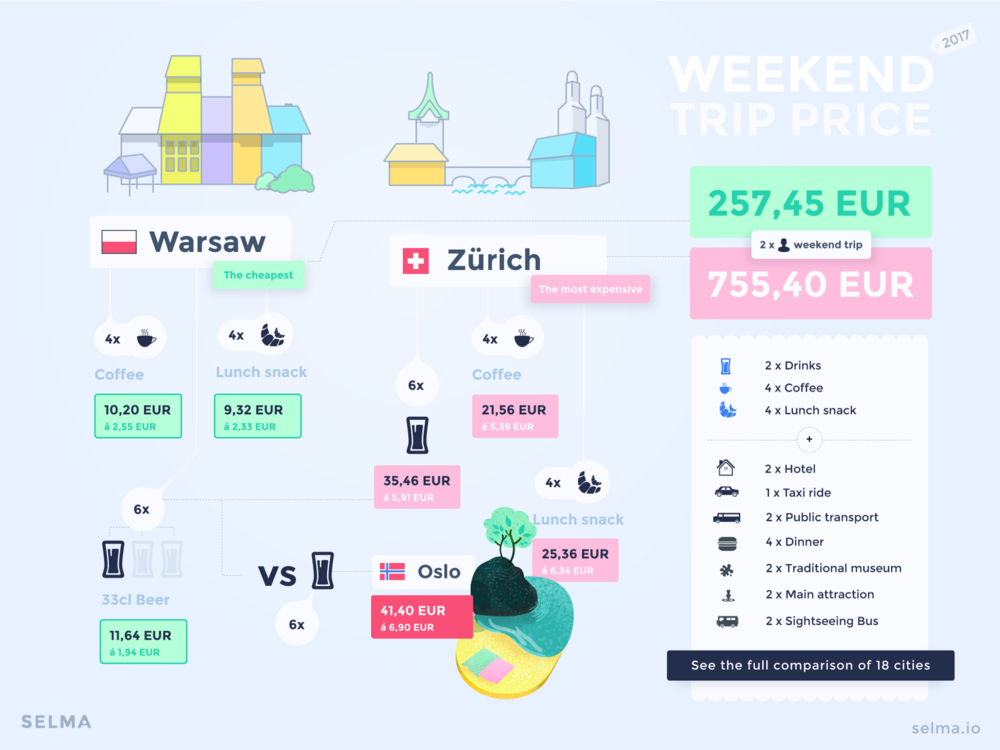 Weekend City Trip Index 2017 Europe | Selma Finance