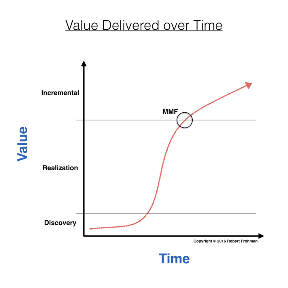 The MMF constitutes the value achieved at the inflection point between realization and incremental value.