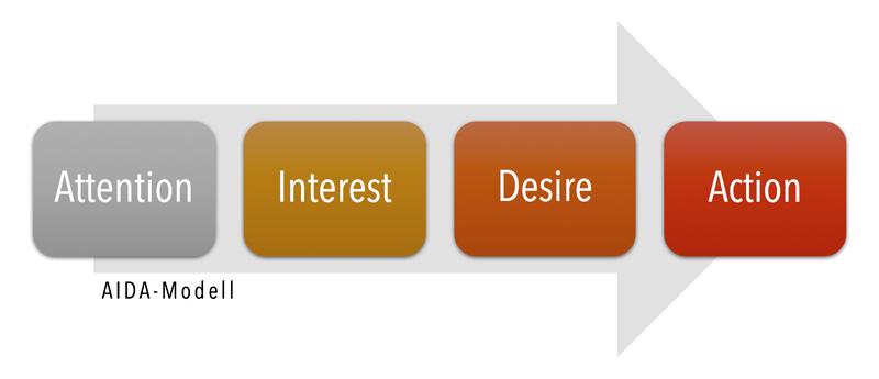 Das AIDA Modell, bekannt aus dem Marketing