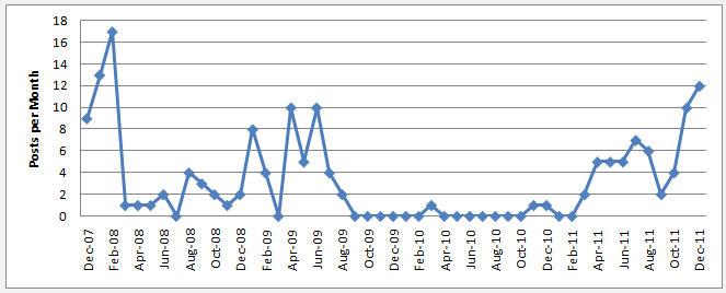 Posts per month