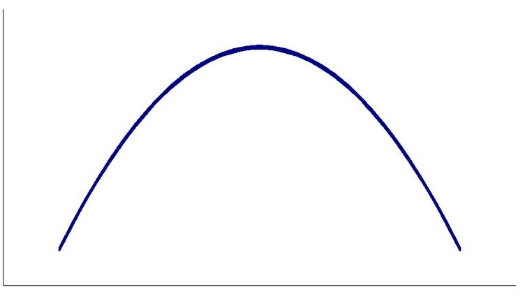 U Curve