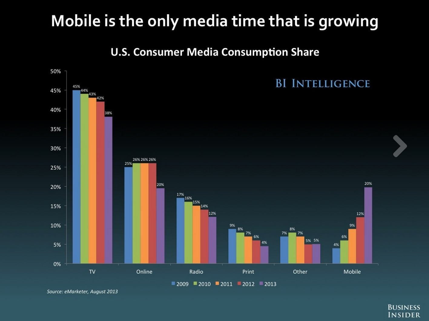 Mobile is eating the world