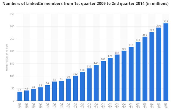 LinkedIn-Chart