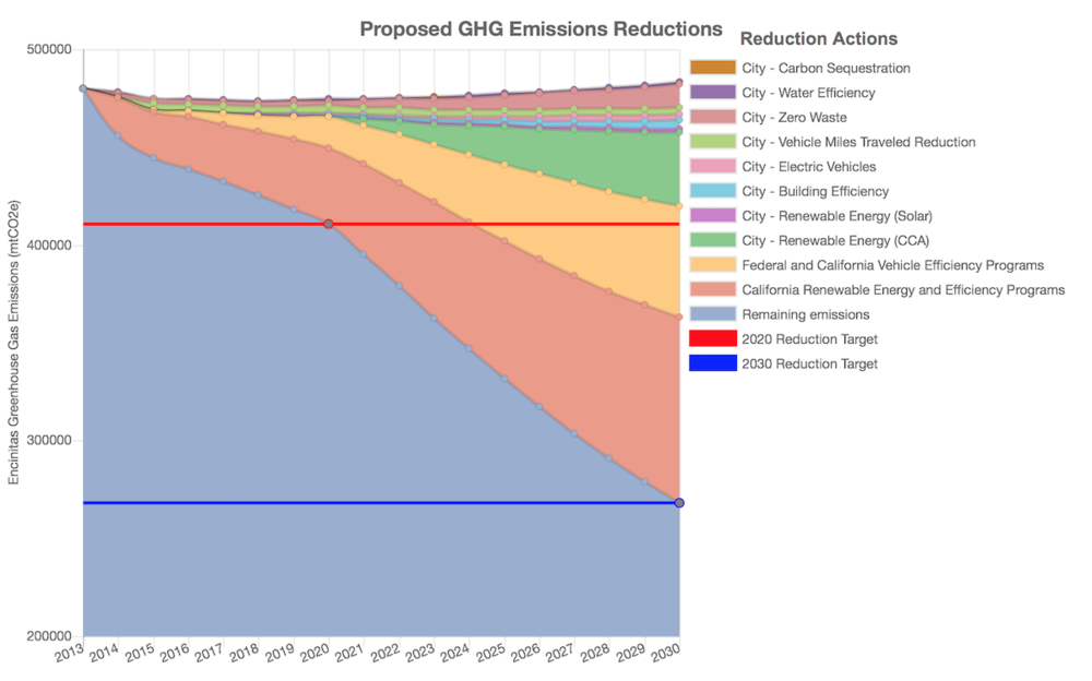 You can check out our progress on our gold-standard Climate Action Plan on our CAP Dashboard.