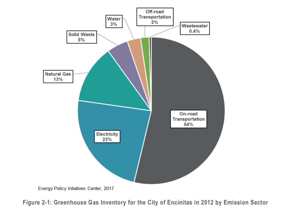 Most of our GHGs come from energy and on-road transportation.