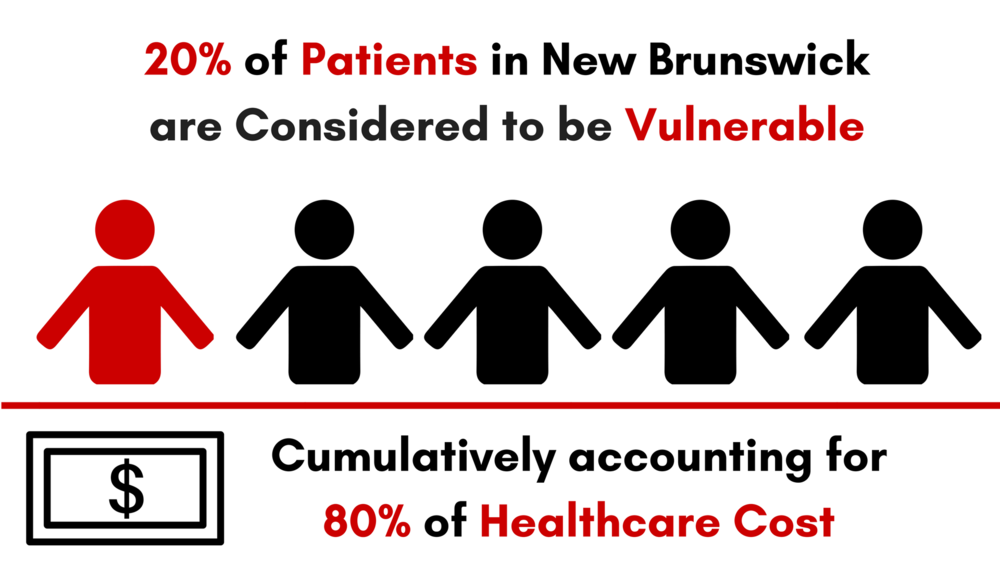 1 in 5 New Brunswickers are Considered to be Vulnerable (1).png