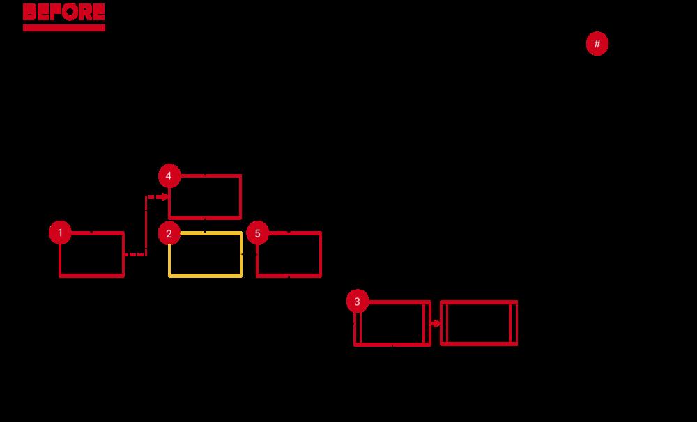 P2P Postmates Taskflow - Before FINAL FINAL.png