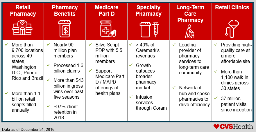 Summary of CVS's business lines (excerpt from a CVS investor presentation)