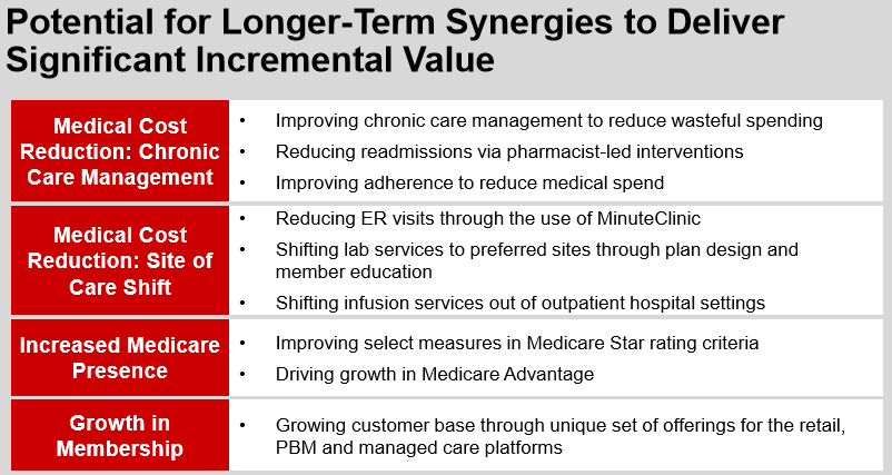 (excerpt from a CVS investor presentation)