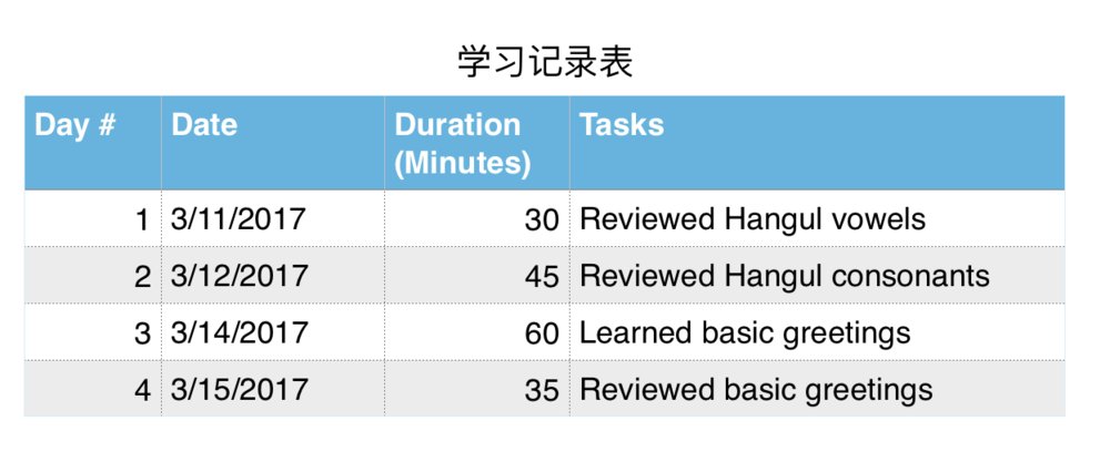 註明:Day # = 第幾天、Date = 日期、Duration (Minutes) = 學習時間(分鍾)、Tasks = 任務/做完的事情