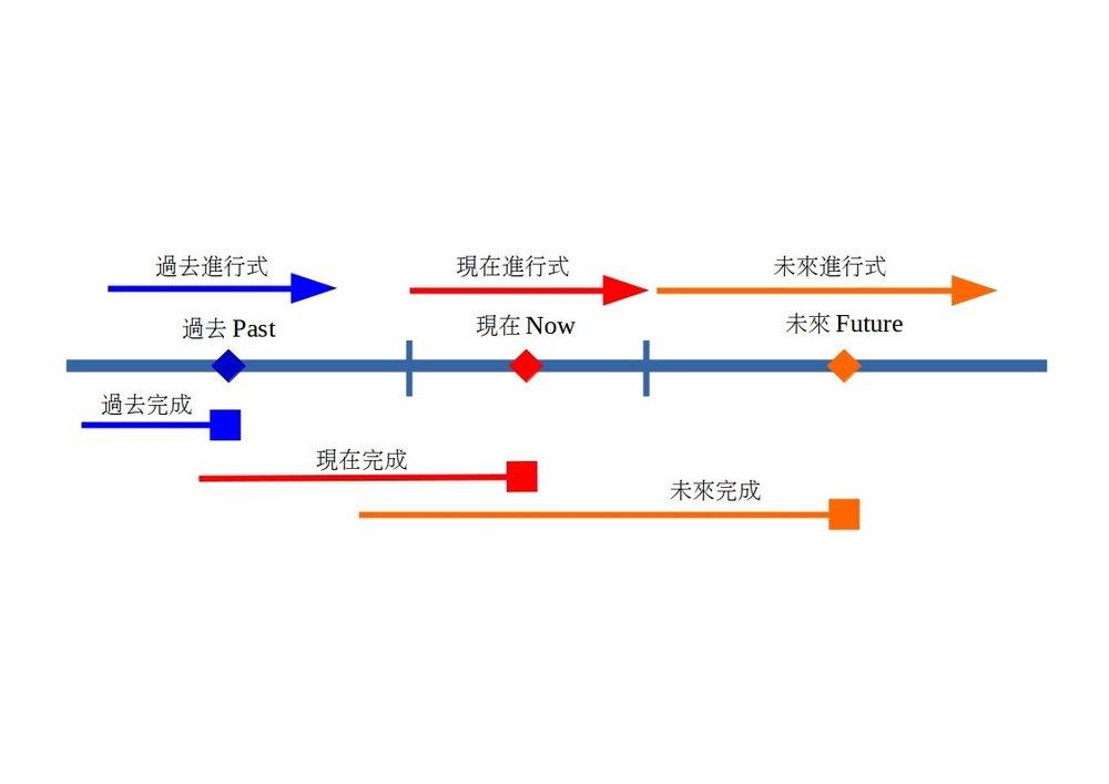 註:箭頭代表動作持續,方塊代表動作的終點。