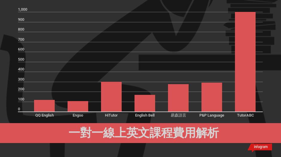 Source and data from:     七大線上英文評價與課程費用解析,找到最佳線上英文學習方式