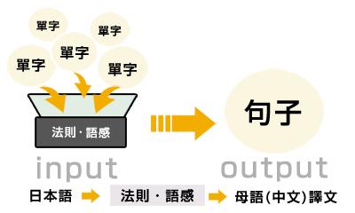 繁田式教學法  (來源:繁田塾官網)
