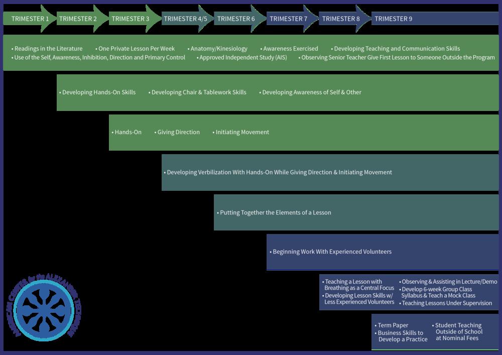 ACAT/TCP Curriculum Summary