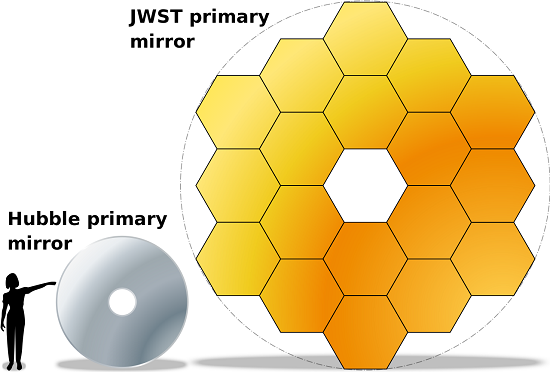 jwst-hubble-mirror-comparison.png