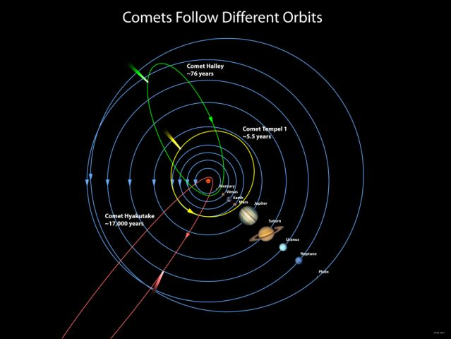 Comet orbits. Image from: Faulkes-Telescope.com