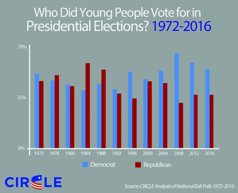 2016-History-Youth-Vote-Choice.jpg