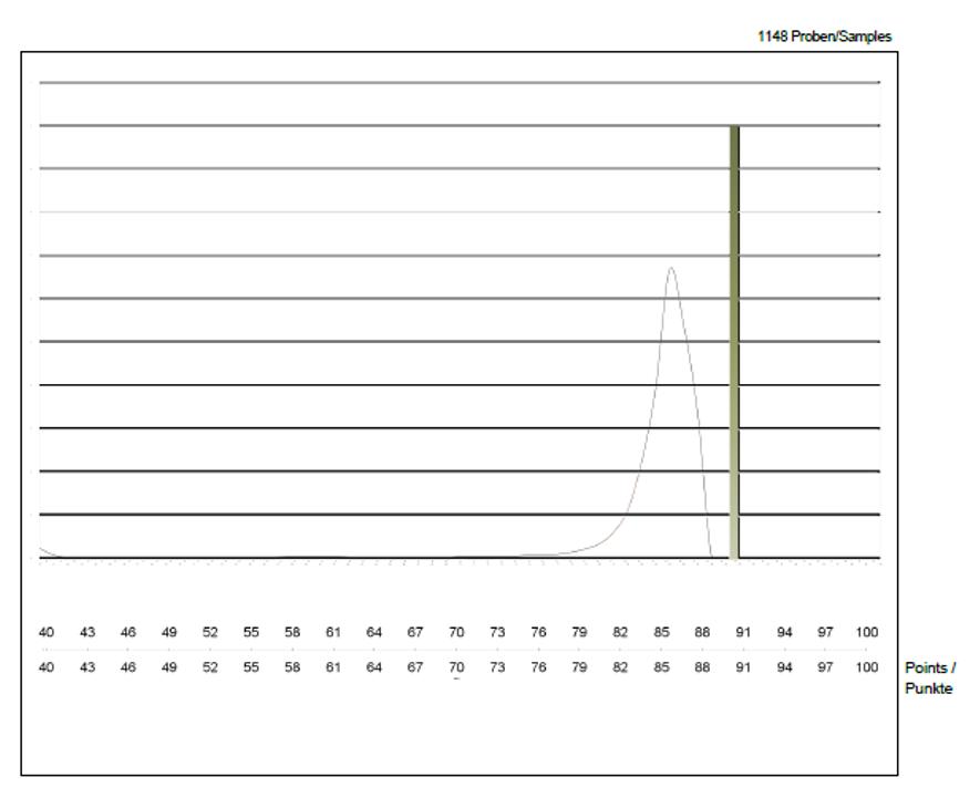 Puntuación del Verdejo Ecológico dentro de las puntuaciones del concurso