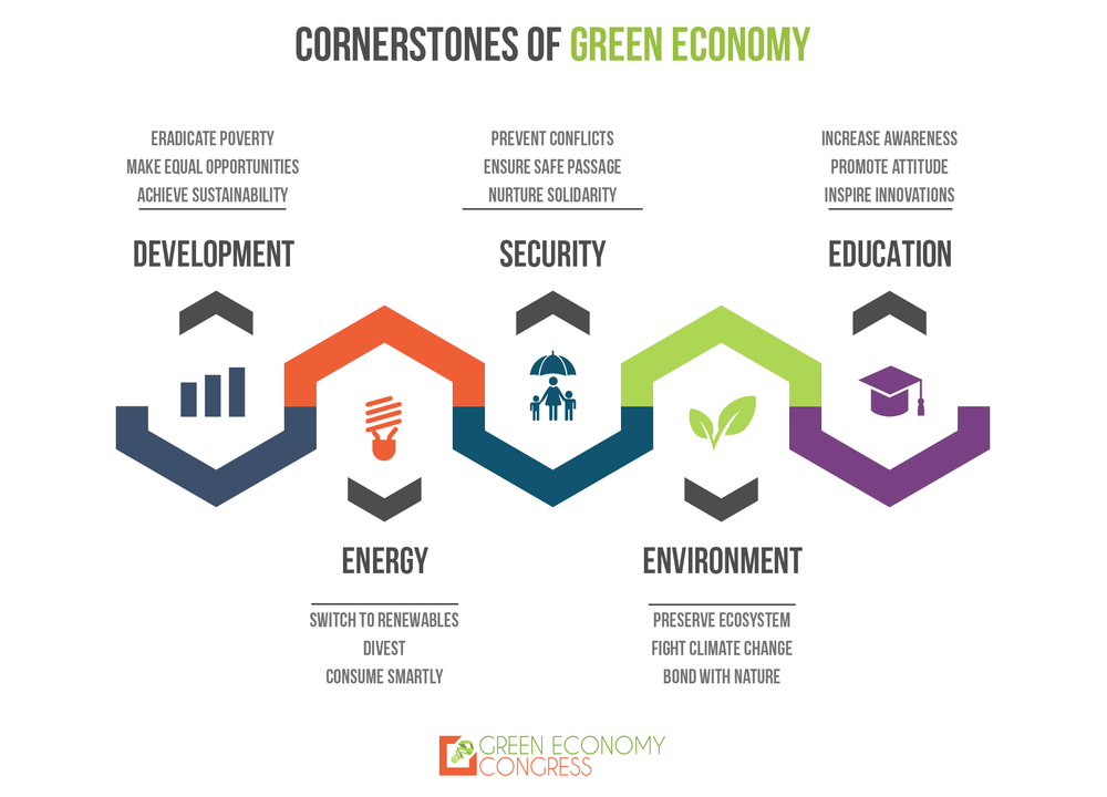 Green Economy Congress Infographic.png