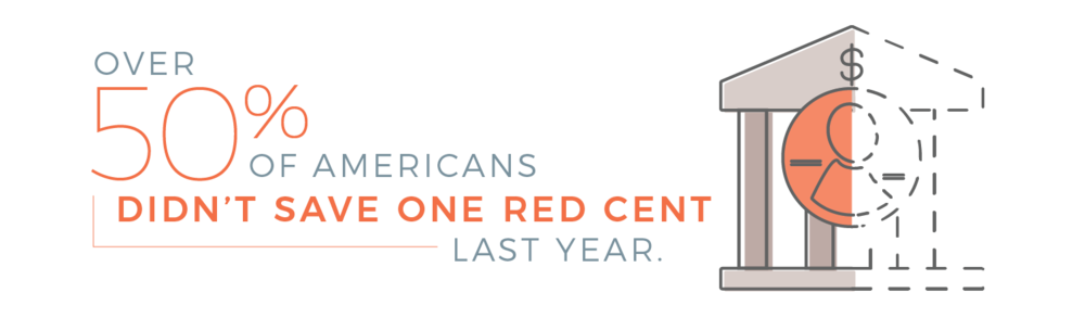 Over 50% of Americans didn't save one red cent last year.