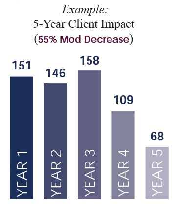 5-year Client Impact Chart Showing a decrease in Mod over time