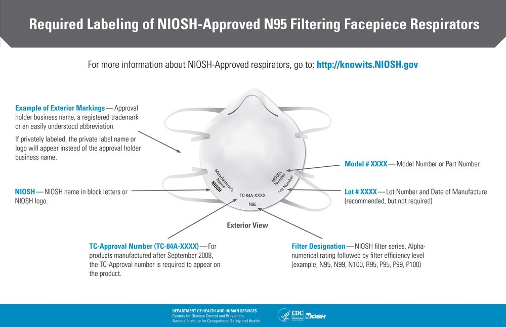 https://www.cdc.gov/niosh/npptl/pdfs/n95-infographic-mask-labeling.pdf