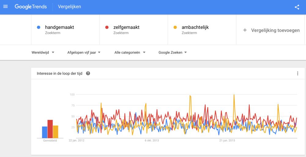 Google Trends Eveline Druncks