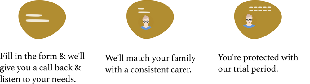 private home carer - how it works - CareChooser 2019.png