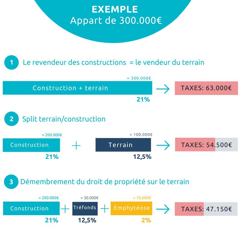 Exemples de fiscalités avantageuses pour les constructions neuves